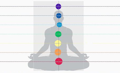 Les chakras alignés